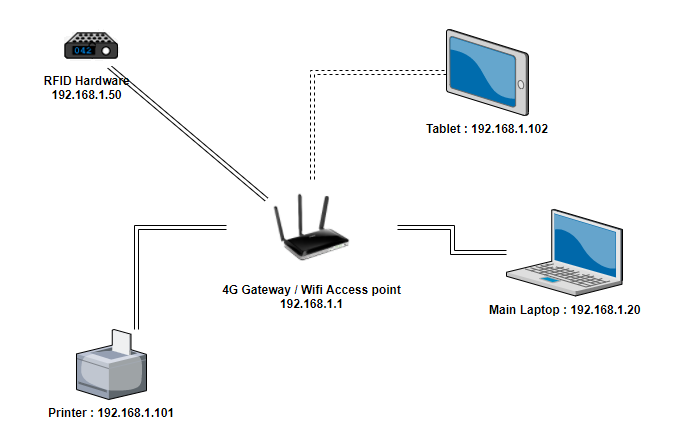 how-to-set-up-your-local-network-for-a-good-use-of-wiclax